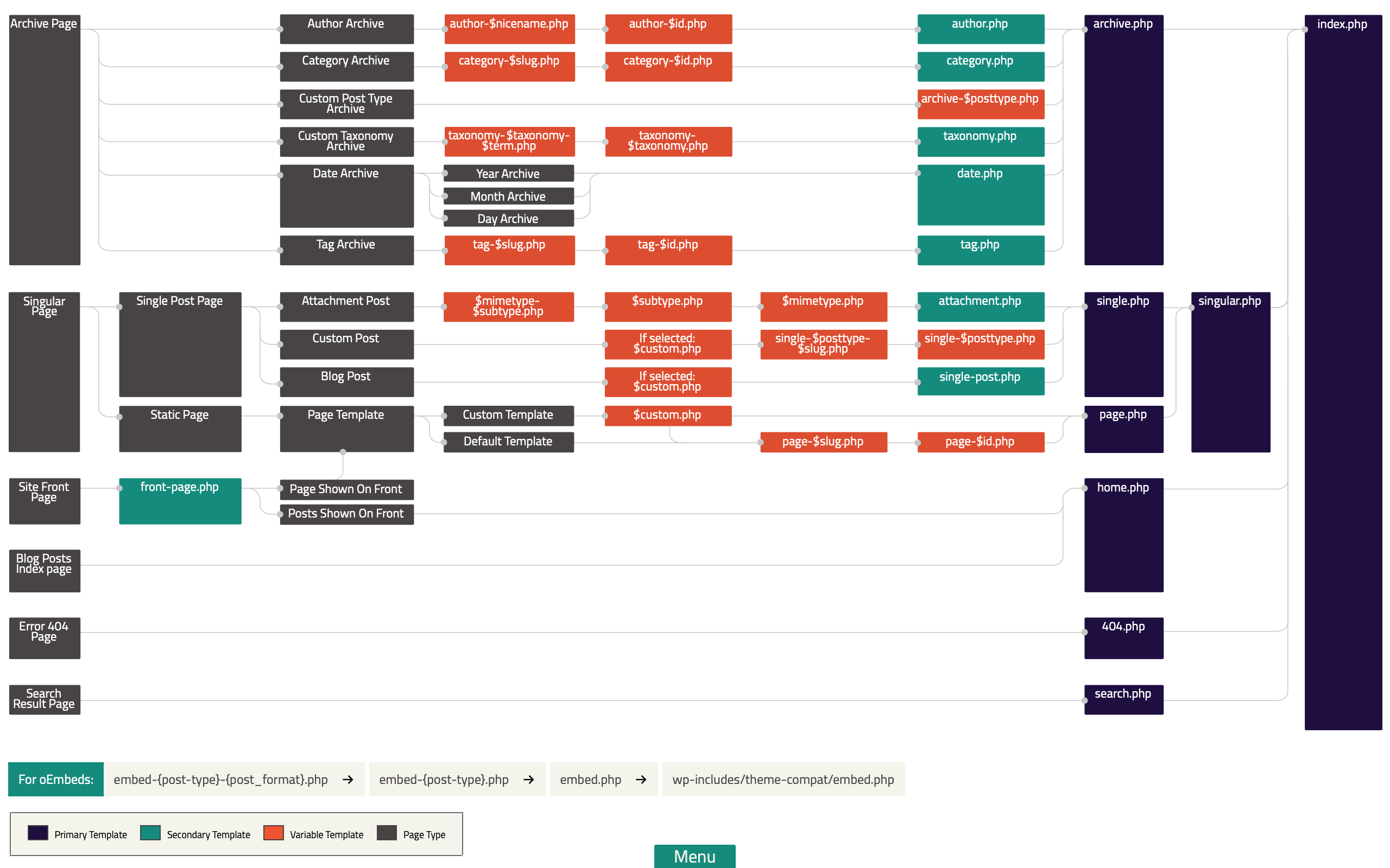 WordPress Complete Page Hierarchy
